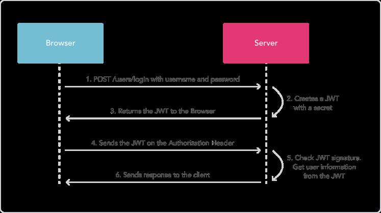 API ReST   Bonnes Pratiques et Sécurité – Wishtack
