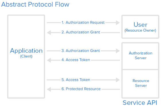 oauth2-abstract-flow.png