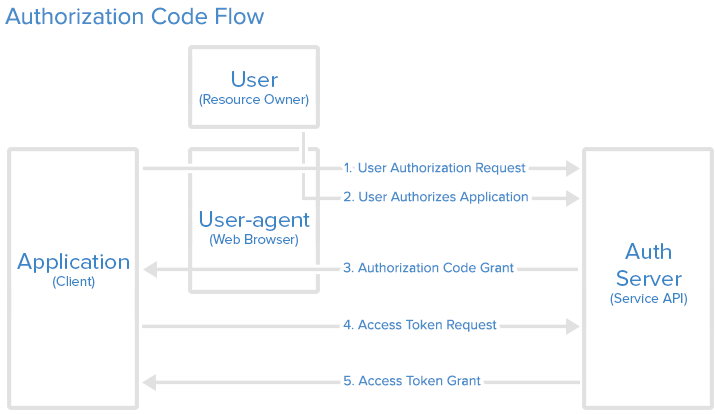 oauth2-authorization-code-flow.png