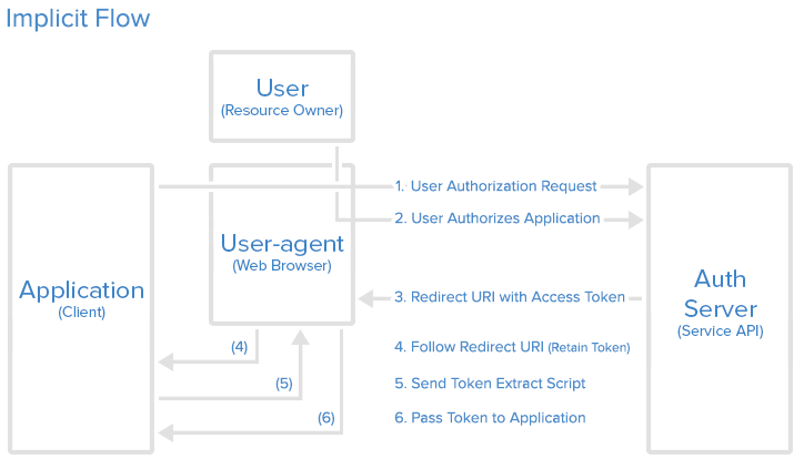oauth2-implicit-flow