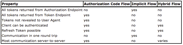openid-connect-authentication-flows.png