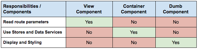 angular-components-responsibilities-table